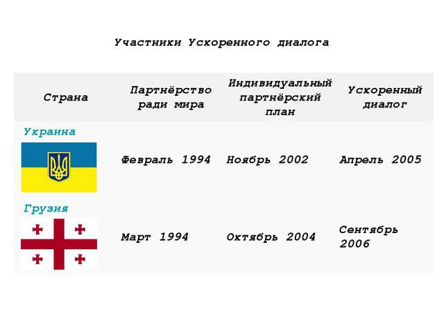Участники Ускоренного диалога   СтранаПартнёрство ради мираИндивидуал...