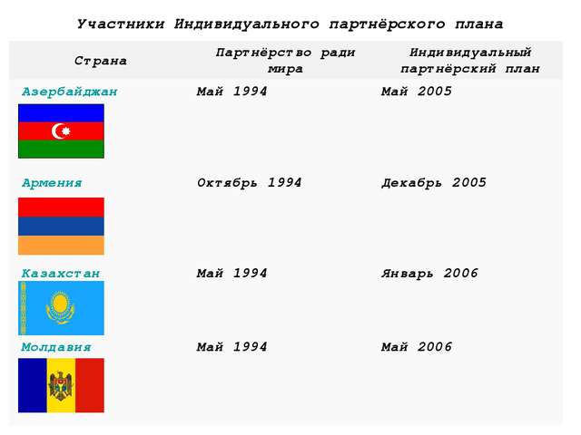 Участники Индивидуального партнёрского плана     СтранаПартнёрст...