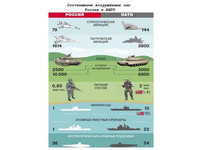 Соотношение вооружённых сил Россия и НАТО