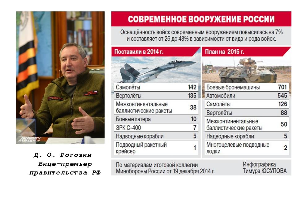 Д. О. Рогозин Вице-премьер правительства РФ