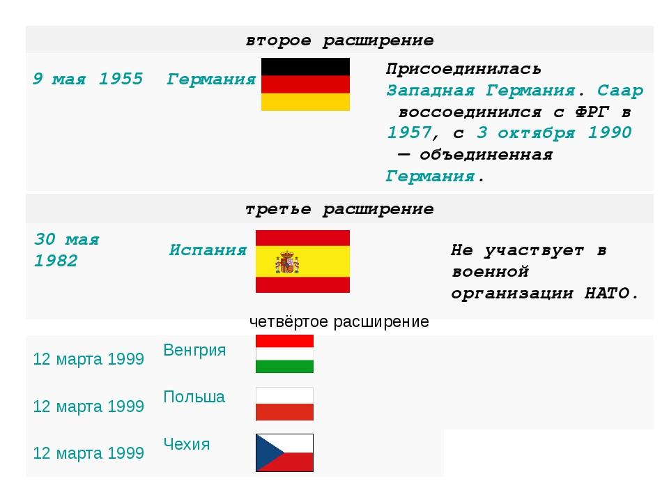 второе расширение 9 мая1955 Германия ПрисоединиласьЗападная Германия....