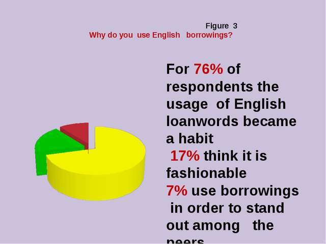 Figure 3 Why do you use English borrowings? For 76% of respondents the usage...