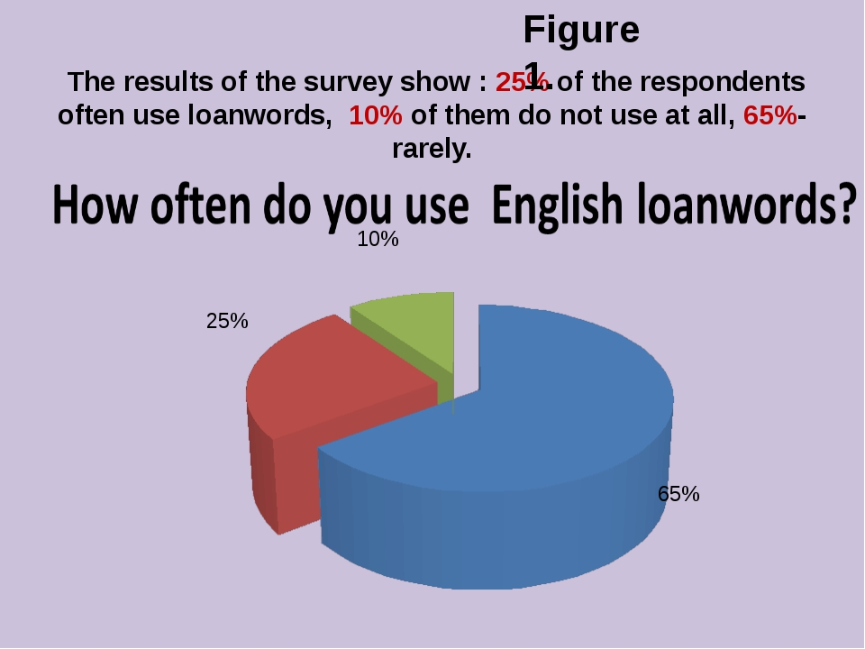 The results of the survey show : 25% of the respondents often use loanwords,...