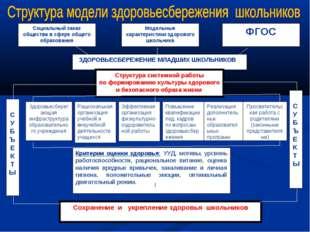ЗДОРОВЬЕСБЕРЕЖЕНИЕ МЛАДШИХ ШКОЛЬНИКОВ Структура системной работы по формиров