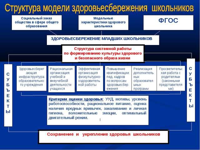 ЗДОРОВЬЕСБЕРЕЖЕНИЕ МЛАДШИХ ШКОЛЬНИКОВ Структура системной работы по формиров...