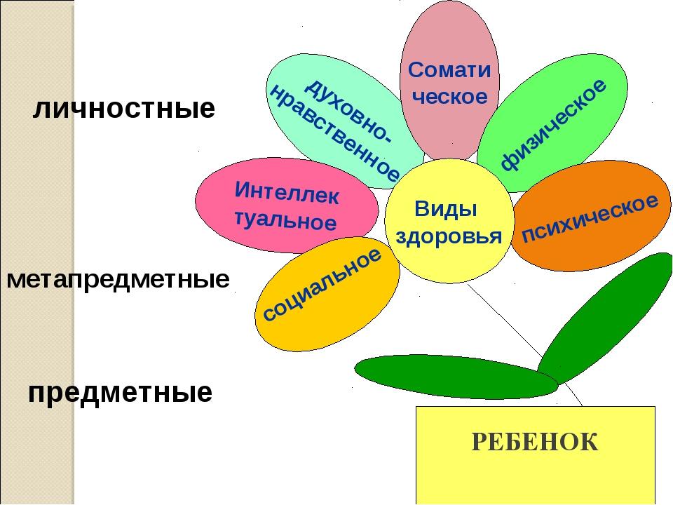 духовно- нравственное Сомати ческое Интеллек туальное физическое социальное п...