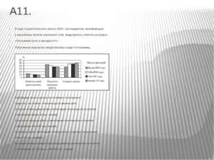 А11. В ходе социологического опроса 2006 г. респондентам, проживающим в насел