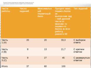 В данной таблице представлена информация об удельном весе (в максимально воз
