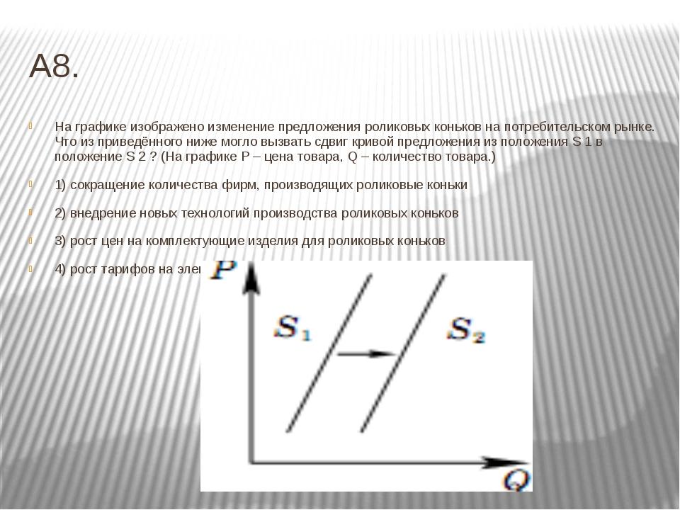 А8. На графике изображено изменение предложения роликовых коньков на потребит...