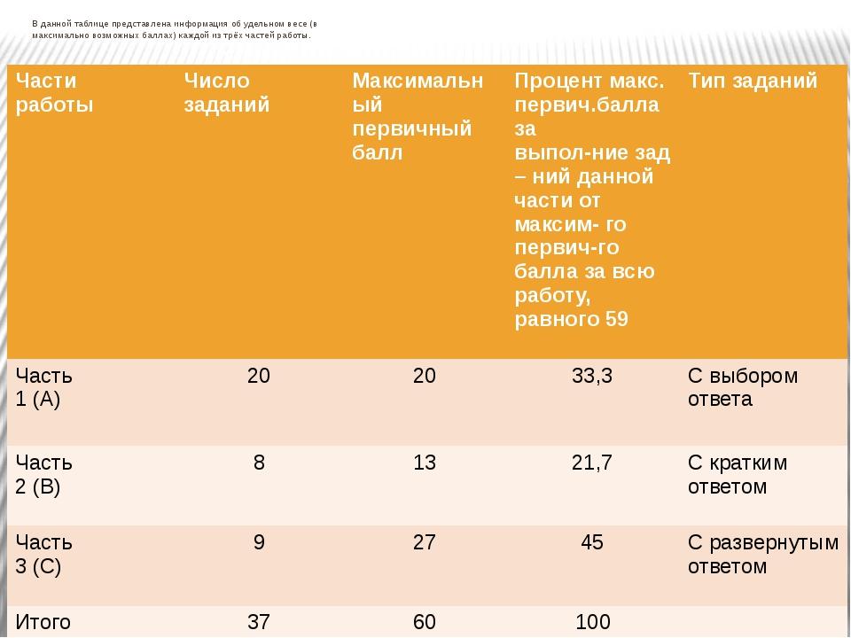 В данной таблице представлена информация об удельном весе (в максимально воз...
