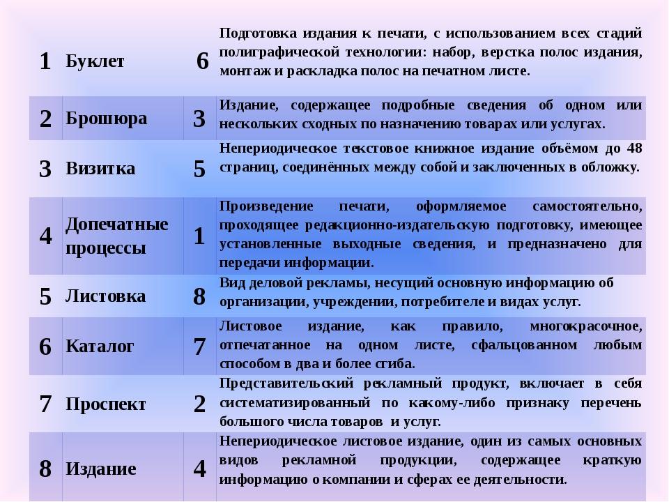 1 Буклет 6 Подготовка издания к печати, с использованием всех стадий полигр...