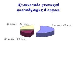 Количество учеников участвующих в опросе