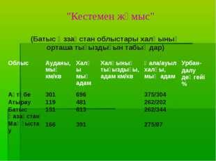 """""""Кестемен жұмыс"""" (Батыс Қззақстан облыстары халқының орташа тығыздығын табыңд"""