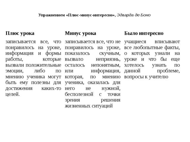 Упражнением «Плюс-минус-интересно», Эдварда де Боно Плюс урока Минус урока Бы...