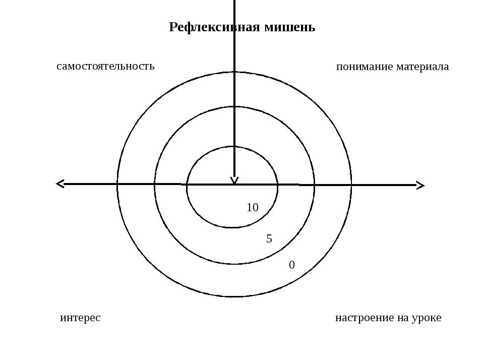 Рефлексивная мишень самостоятельность понимание материала интерес настроение...