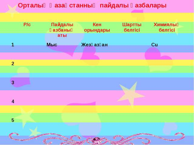 Орталық Қазақстанның пайдалы қазбалары Р/сПайдалы қазбаның атыКен орындары...