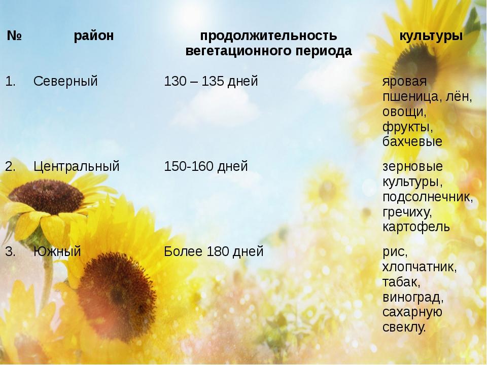 № район продолжительность вегетационного периода культуры 1. Северный 130 – 1...