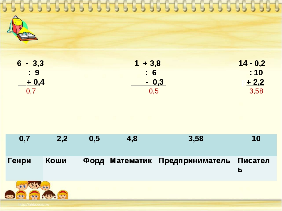 6 - 3,3 1 + 3,8 14 - 0,2 : 9 : 6 : 10 + 0,4 - 0,3 р+ 2,2 0,7 0,5 3,58 0,72...