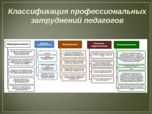 Классификация профессиональных затруднений педагогов