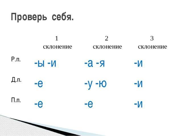 Проверь себя. 1 склонение 2 склонение 3 склонение Р.п. -ы-и -а -я -и Д.п. -е...