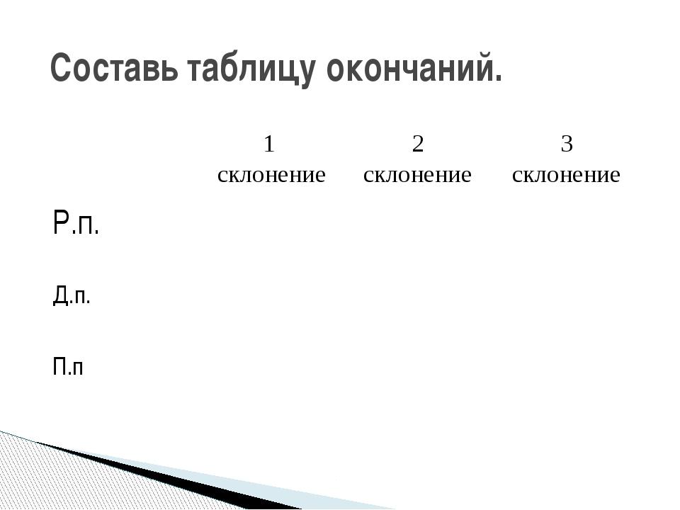 Составь таблицу окончаний. 1 склонение 2 склонение 3 склонение Р.п. Д.п. П.п