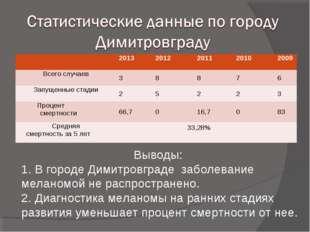 Выводы: 1. В городе Димитровграде заболевание меланомой не распространено. 2.