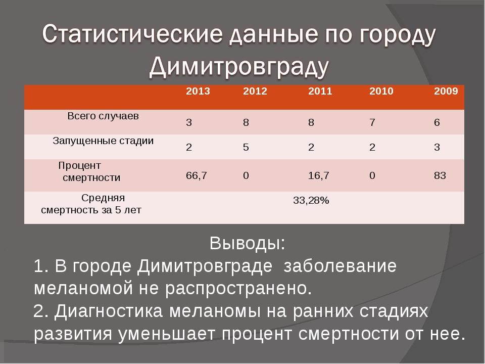 Выводы: 1. В городе Димитровграде заболевание меланомой не распространено. 2....