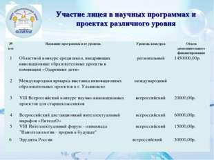 Участие лицея в научных программах и проектах различного уровня № п-пНазвани