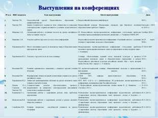 Выступления на конференциях № п-пФИО педагогаТема выступленияМесто выступл