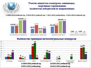 Участие лицеистов в конкурсах, олимпиадах, спортивных соревнованиях (количест