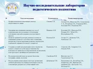 Научно-исследовательские лаборатории педагогического коллектива №Тема исслед