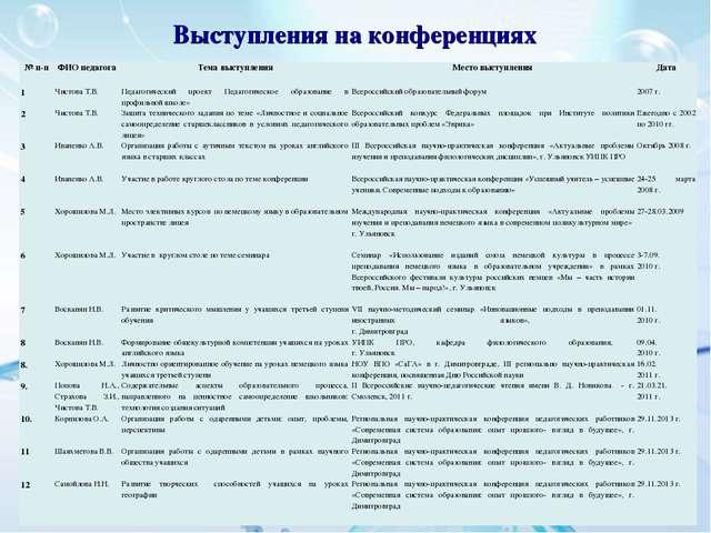 Выступления на конференциях № п-пФИО педагогаТема выступленияМесто выступл...