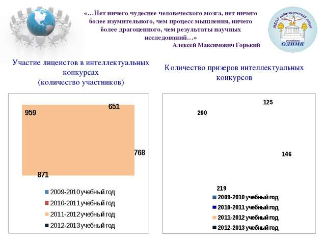 Участие лицеистов в интеллектуальных конкурсах (количество участников) Количе...