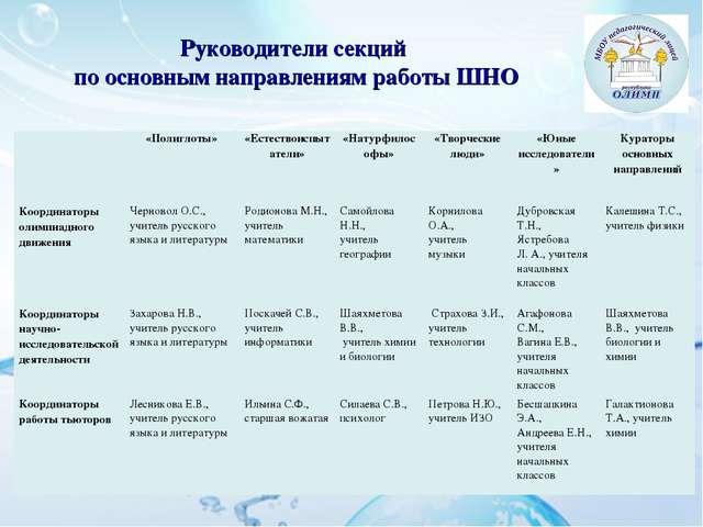 Руководители секций по основным направлениям работы ШНО «Полиглоты»«Естест...
