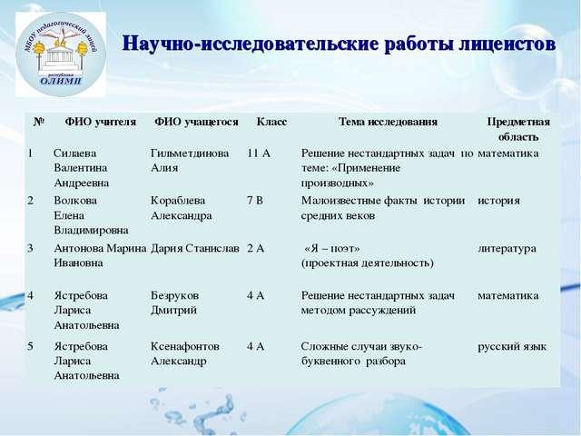 Научно-исследовательские работы лицеистов №ФИО учителяФИО учащегосяКласс...