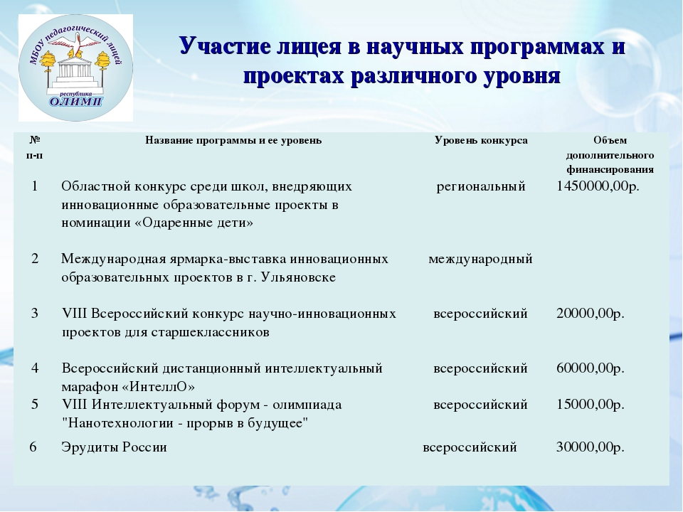 Участие лицея в научных программах и проектах различного уровня № п-пНазвани...