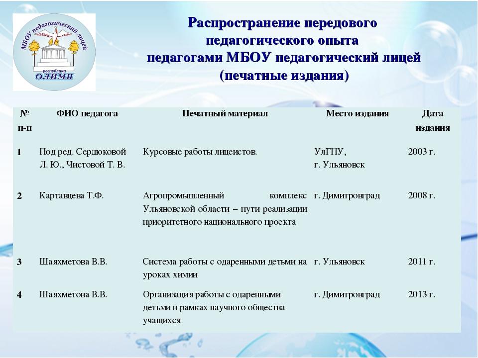 Распространение передового педагогического опыта педагогами МБОУ педагогическ...