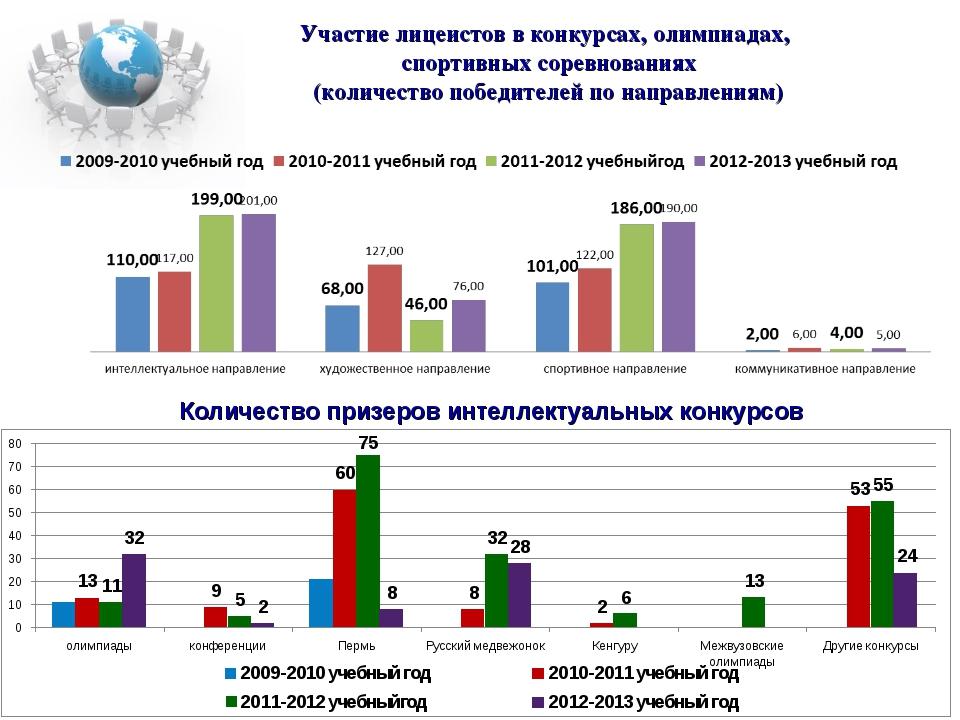 Участие лицеистов в конкурсах, олимпиадах, спортивных соревнованиях (количест...