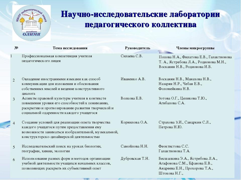 Научно-исследовательские лаборатории педагогического коллектива №Тема исслед...