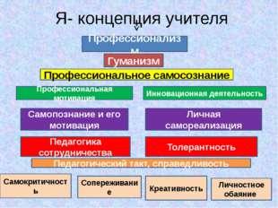 Я- концепция учителя Профессионализм Гуманизм Профессиональное самосознание П