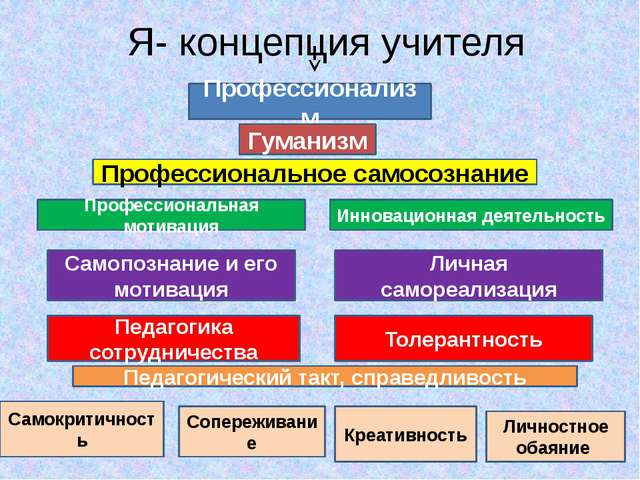 Я- концепция учителя Профессионализм Гуманизм Профессиональное самосознание П...