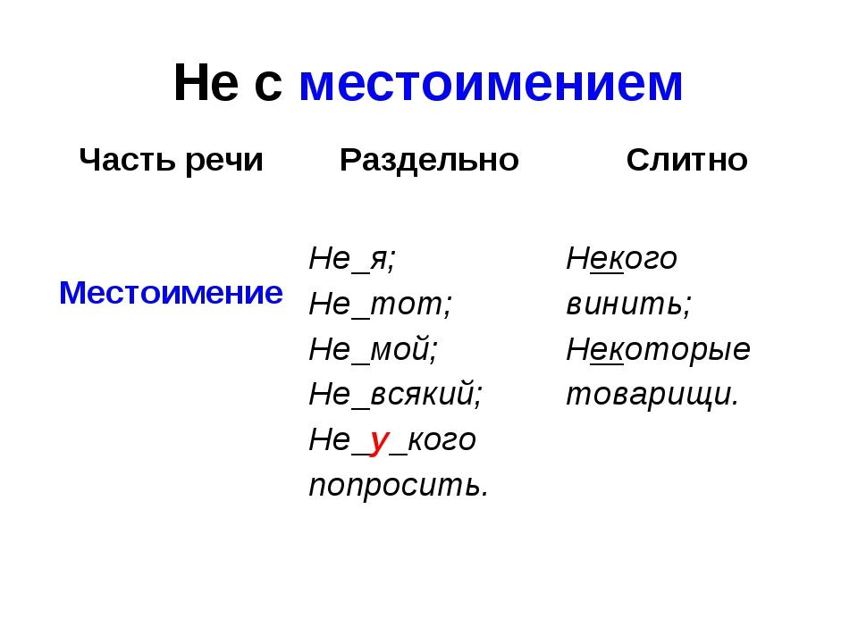 Не с местоимением Часть речиРаздельноСлитно Местоимение Не я; Не тот; Не м...