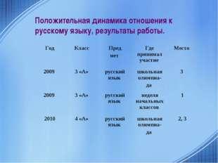 Положительная динамика отношения к русскому языку, результаты работы. ГодКла