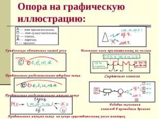 Опора на графическую иллюстрацию: Графическое обозначение частей речи Изменен