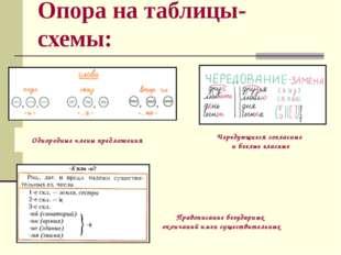 Опора на таблицы-схемы: Чередующиеся согласные и беглые гласные Однородные чл