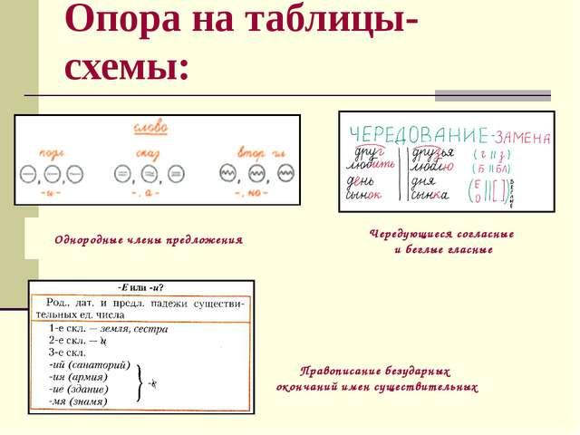 Опора на таблицы-схемы: Чередующиеся согласные и беглые гласные Однородные чл...