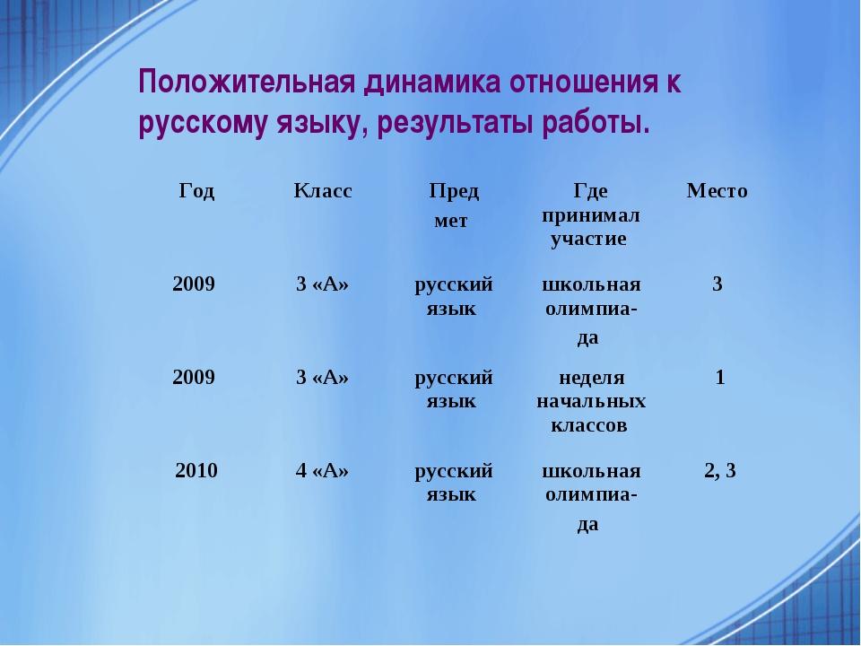 Положительная динамика отношения к русскому языку, результаты работы. ГодКла...