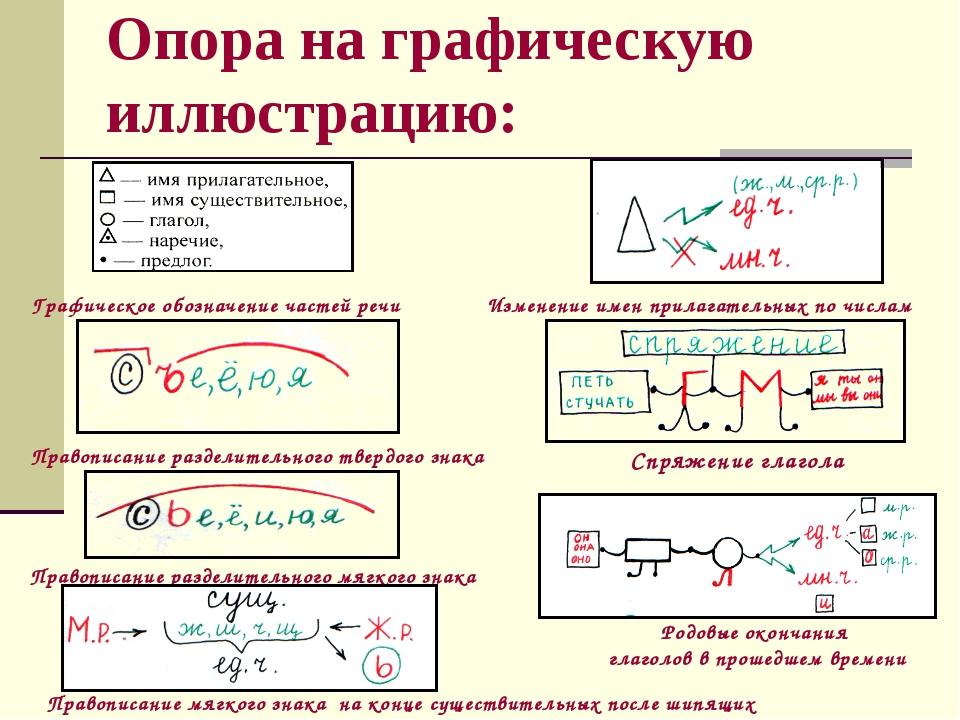 Опора на графическую иллюстрацию: Графическое обозначение частей речи Изменен...