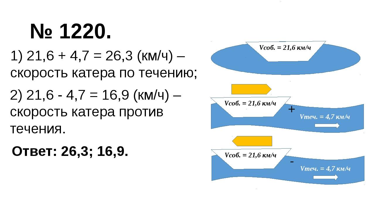 № 1220. + 1) 21,6 + 4,7 = 26,3 (км/ч) – скорость катера по течению; - 2) 21,6...