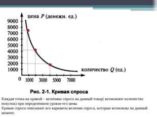Каждая точка на кривой – величина спроса на данный товар( возможное количеств
